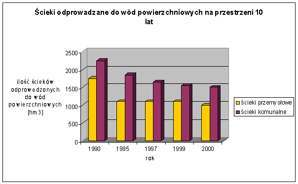 Wzrost ilości ścieków w Polsce